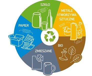 Informacja dotycząca nowej stawki opłaty za odpady komunalne